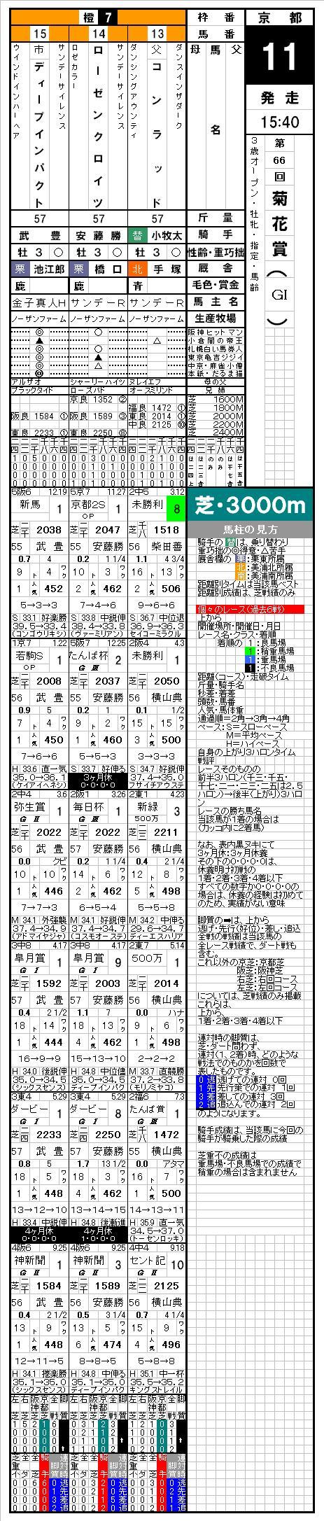 競馬新聞の見方①.JPG