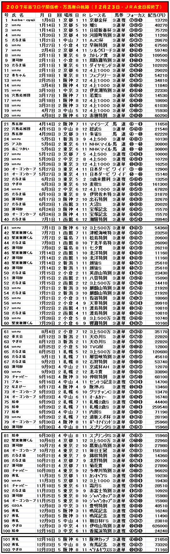 20090625・みんなの万馬券2007・年度末成績確定!.jpg