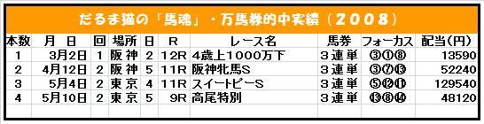 20090122・2008万馬券(集計途中).jpg